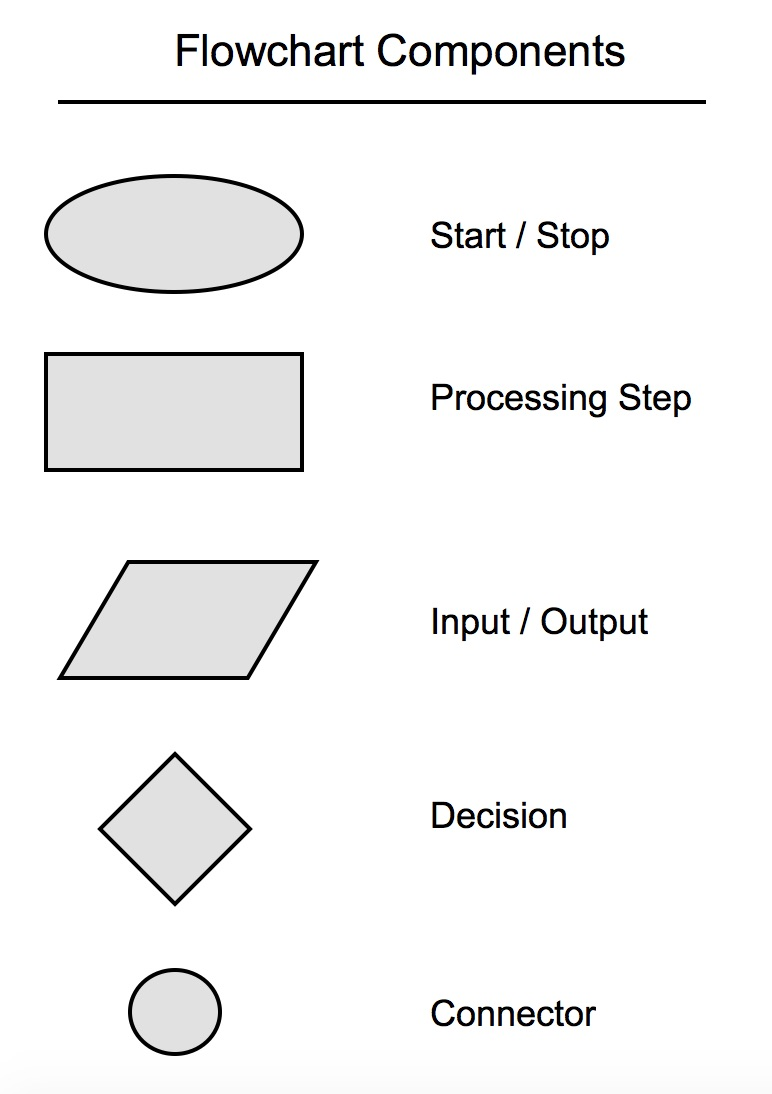 flow_chartcomponents